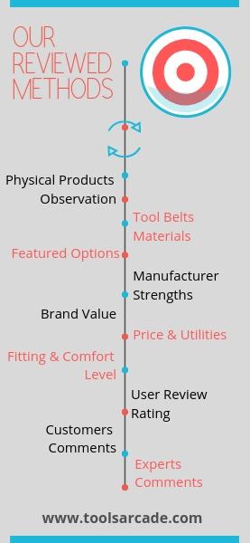 Reviewed Methods