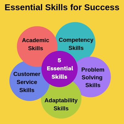 essential skills for success in the workplace